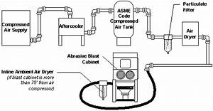 Compressed Air Basics  Guide To Air Compressors