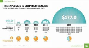 Crypto Coin Values Chart Chart The Unparalleled Explosion In Cryptocurrencies