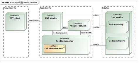 software architecture design deployment view