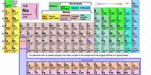Inverses Element Berechnen : four elements are about to get names on the periodic table ~ Themetempest.com Abrechnung