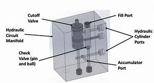 Hydraulic Circuit Manifold Design
