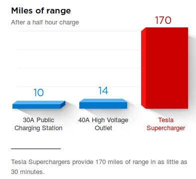 Download Tesla 3 How Long To Charge Background