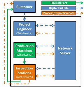 General Process Layout Of The Manufacturing Company