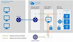 Deploy Highly Available Network Virtual Appliances