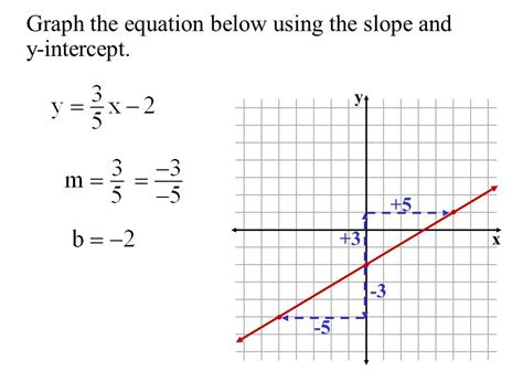 Objective  To Graph Linear Equations Using The Slope And Yintercept  Ppt Video Online Download