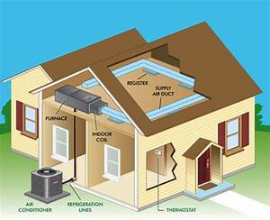 Difference Between A Package And A Split Hvac System