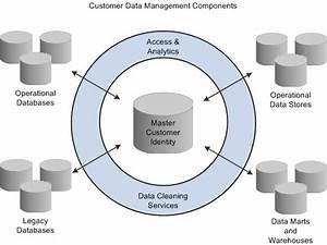 Oracle Customer Data Hub Architecture Diagram