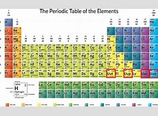 Periodic Tables with Names of Elements Dynamic Periodic