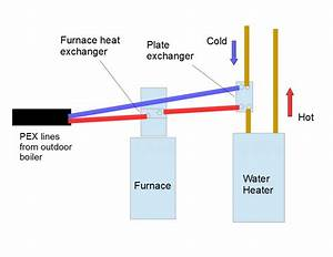 How An Outdoor Boiler Works