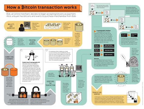 make money mining bitcoin 7 things you need to about bitcoin pcworld