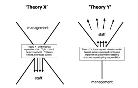mcgregors model  motivation mcgregor theory theory