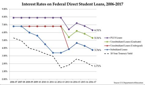 Falling Treasury Yields Drag Down Student Loan Interest. Human Resources Management Online Degree. Digital Signature Solutions Review Cx 5 2014. Carpet Cleaners In Dallas Tx. Ra Rheumatoid Arthritis Corrective Eye Center. Cheap Psychic Readings Phone. Window Replacement Modesto Ca. Online Neonatal Nurse Practitioner Programs. Step And Repeat In Illustrator