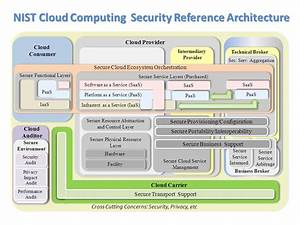 security models open reference architecture for security With cloud computing documentation