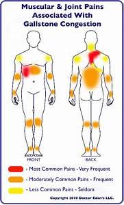 Gallstone-pain