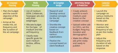 Advertising Design Process