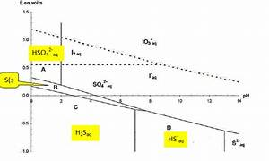 T U00e9l U00e9charger Diagramme Potentiel Ph Du Soufre Pdf
