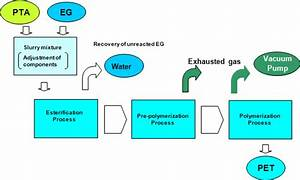 Production Process For Polyethylene Terephthalate  Pet    Industrial Plant   Hitachi