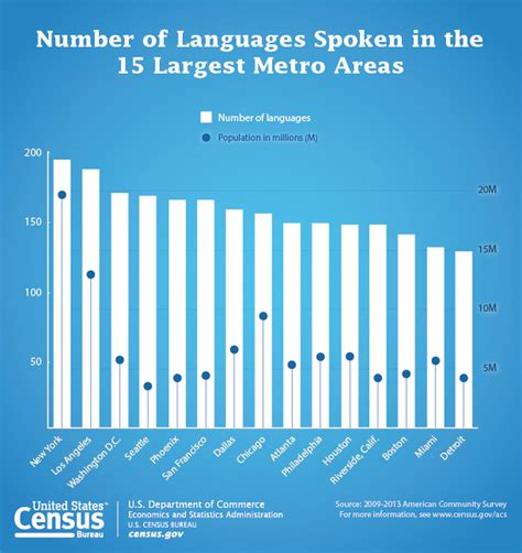 More Than Half Of Los Angeles Speaks A Language Other Than