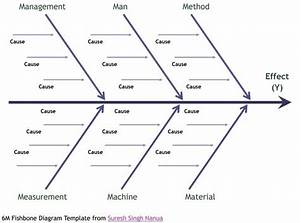 43 great fishbone diagram templates examples word excel for Fish bone analysis template