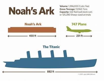Ark Noah Bible Noahs Titanic Infographic Boat