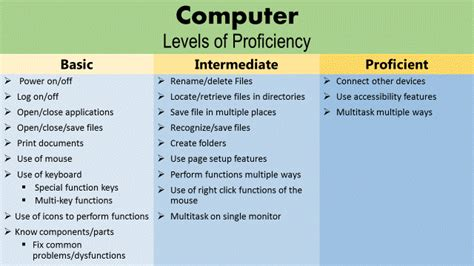 Types Of Computer Skills To List On A Resume by Personal Computer