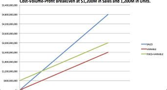 calculate  break  point  plot    graph