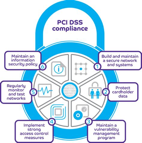How To Become Pci Dss Compliant  Barclaycard Business