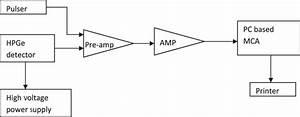 Experimental Circuit Diagram Of Hpge Detector System