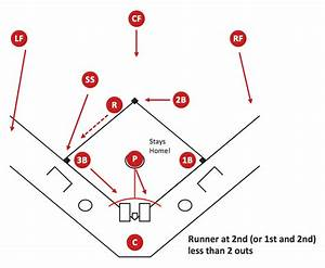 Baseball Diagram  U2013 Basic Bunt Coverage  U2013 Runner At 2nd