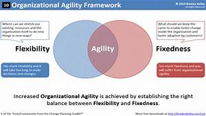 Increasing Organizational Agility   Innovation, Change and ...