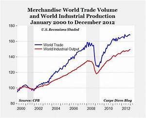 World Industrial Output Reached A New Record High In 2012 ...