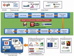 Continuous Integration  U0026 Delivery Pipeline  Continuous