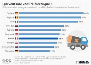 Nombre De Voiture En France : graphique qui veut une voiture lectrique statista ~ Maxctalentgroup.com Avis de Voitures