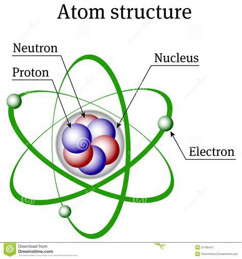 Como é dividido os prótons, nêutrons e elétrons no atomo