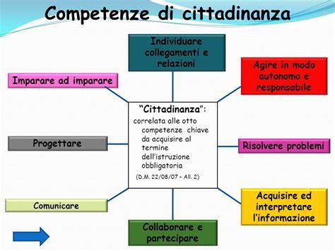 Interno It Cittadinanza Competenze Di Cittadinanza Scuola Secondaria Di I Grado