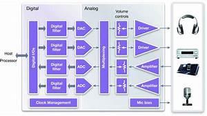 Using Audio Codecs Ip As The Digital Audio Hub In Mobile