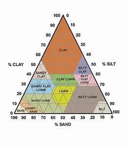 Soil Triangle Diagram Photograph By Sheila Terry