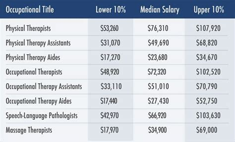 Physical Therapy Assistant Salary by The World S Catalog Of Ideas