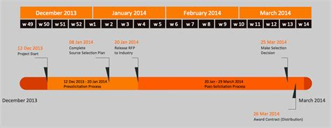 timeline diagrams solution conceptdrawcom