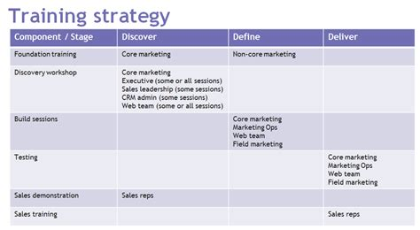 marketing strategy course how not to derail your new marketing platform