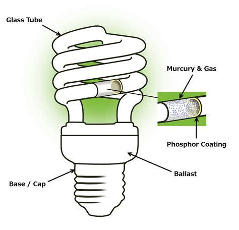 compact fluorescent ls cfl fluorescent