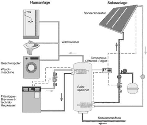 Heizen Mit Fluessiggas by Solarenergie Und Fl 252 Ssiggas