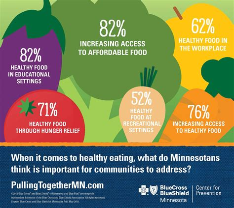 poll minnesotans   states grocery gap