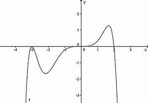 Nullstellen Berechnen Funktion 3 Grades : ganzrationale funktion wikipedia ~ Themetempest.com Abrechnung