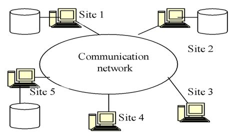 distributed  system  scientific diagram
