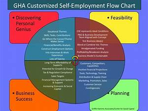 Customized Self Employment Process Chart