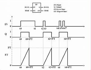 The Symbol And Timing Diagram Of The Pulse Timer  Tp
