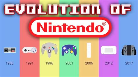 Evolution Of Nintendo Consoles Youtube