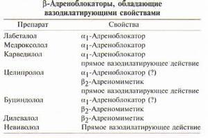 Альфа адреноблокаторы препараты применяемые при гипертонии