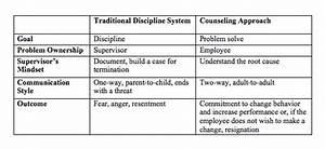 A Respectful Way to Discipline Employees | HuffPost